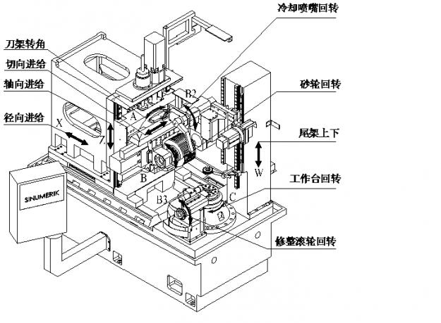 对于数控车床的主轴箱,应尽量使主轴的热变形发生在刀具切入的垂直