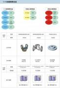 硬质合金、混合料及各类合金制品
